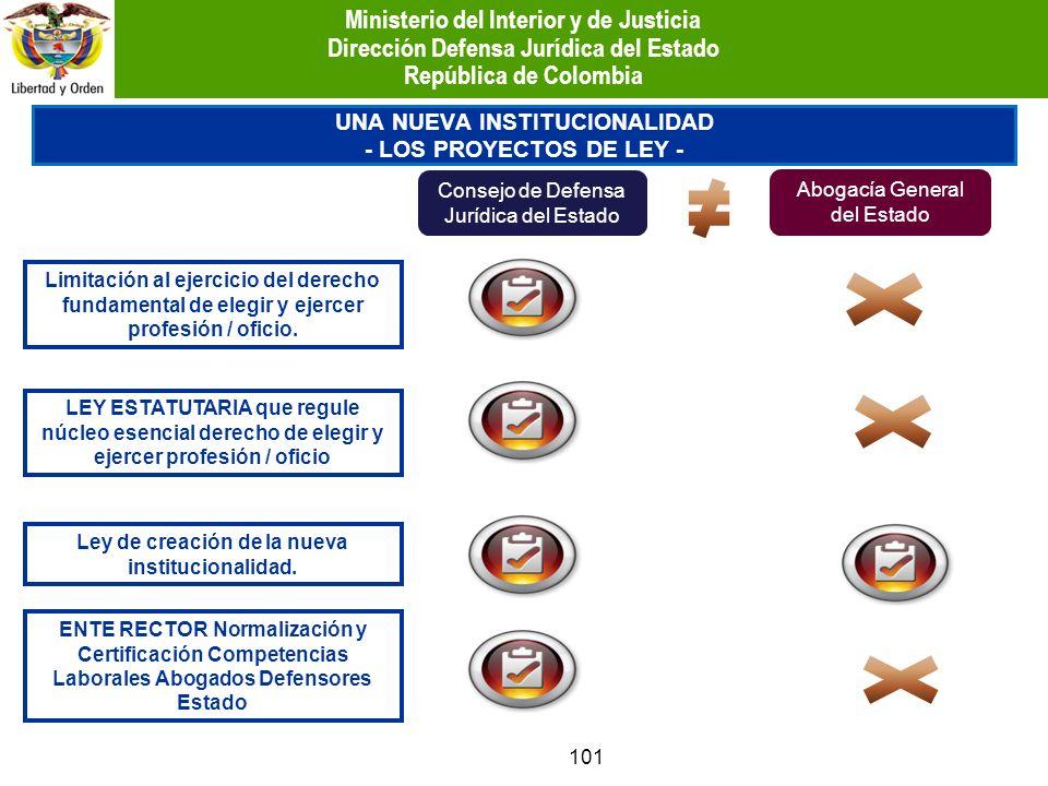 101 LEY ESTATUTARIA que regule núcleo esencial derecho de elegir y ejercer profesión / oficio ENTE RECTOR Normalización y Certificación Competencias L
