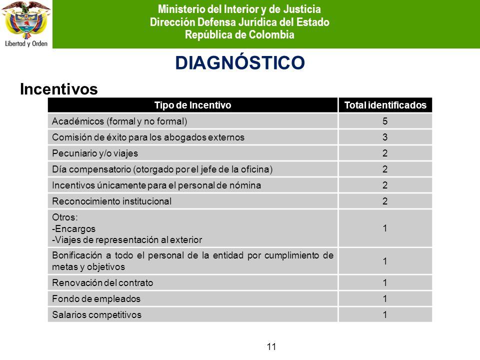 Incentivos DIAGNÓSTICO Tipo de IncentivoTotal identificados Académicos (formal y no formal)5 Comisión de éxito para los abogados externos3 Pecuniario