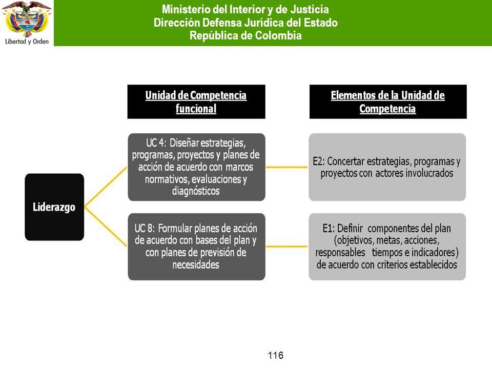 116 Ministerio del Interior y de Justicia Dirección Defensa Jurídica del Estado República de Colombia