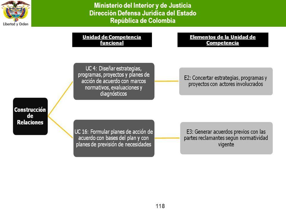 118 Ministerio del Interior y de Justicia Dirección Defensa Jurídica del Estado República de Colombia