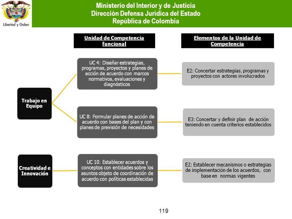 119 Ministerio del Interior y de Justicia Dirección Defensa Jurídica del Estado República de Colombia