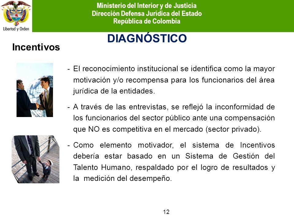 Incentivos DIAGNÓSTICO -El reconocimiento institucional se identifica como la mayor motivación y/o recompensa para los funcionarios del área jurídica