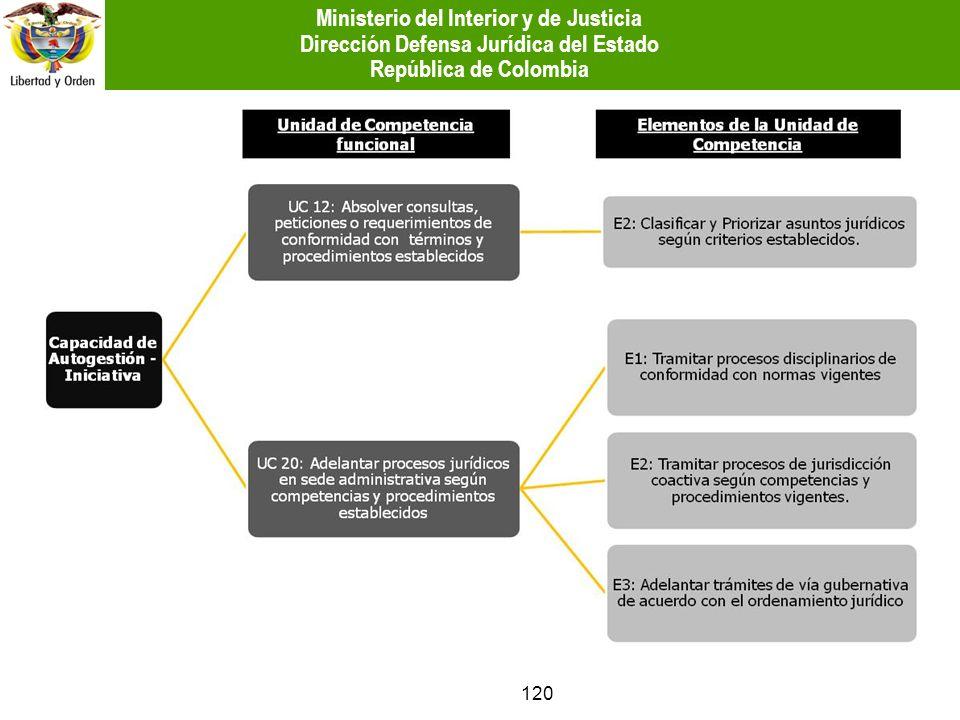 120 Ministerio del Interior y de Justicia Dirección Defensa Jurídica del Estado República de Colombia