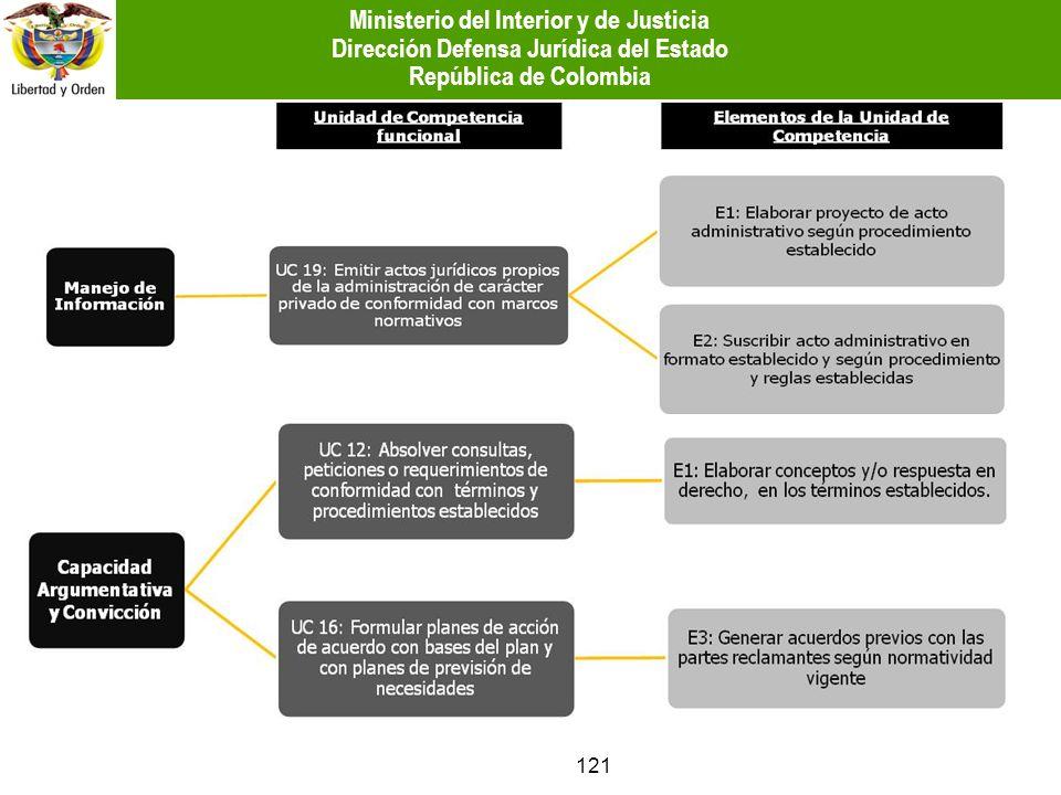 121 Ministerio del Interior y de Justicia Dirección Defensa Jurídica del Estado República de Colombia