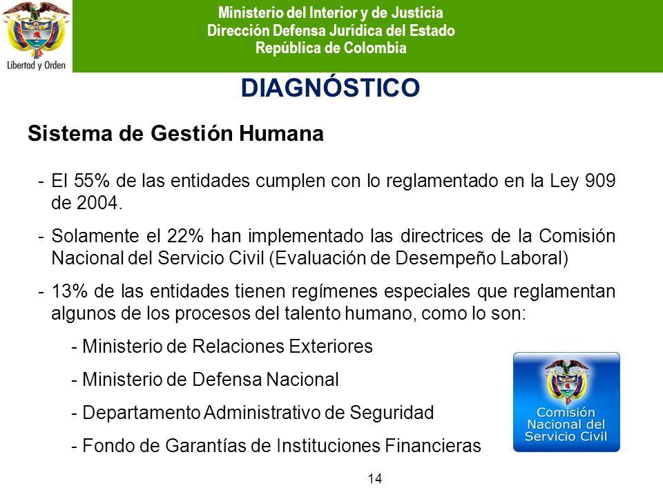 Sistema de Gestión Humana DIAGNÓSTICO -El 55% de las entidades cumplen con lo reglamentado en la Ley 909 de 2004. -Solamente el 22% han implementado l