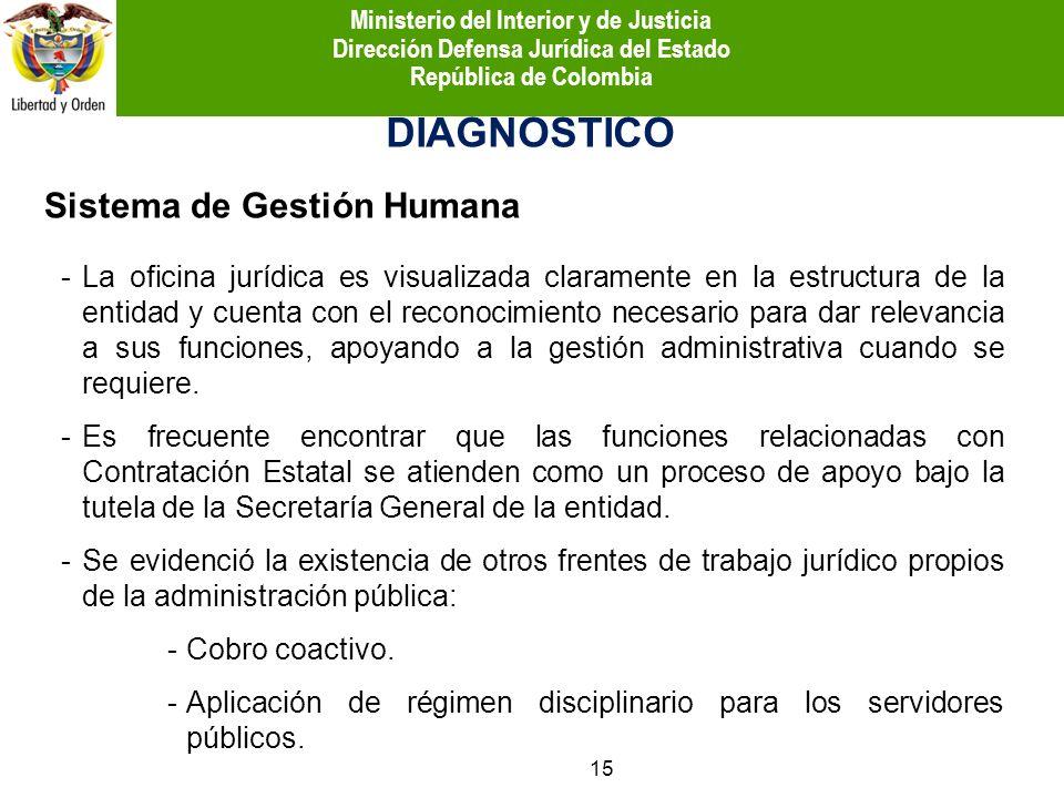 Sistema de Gestión Humana DIAGNÓSTICO -La oficina jurídica es visualizada claramente en la estructura de la entidad y cuenta con el reconocimiento nec