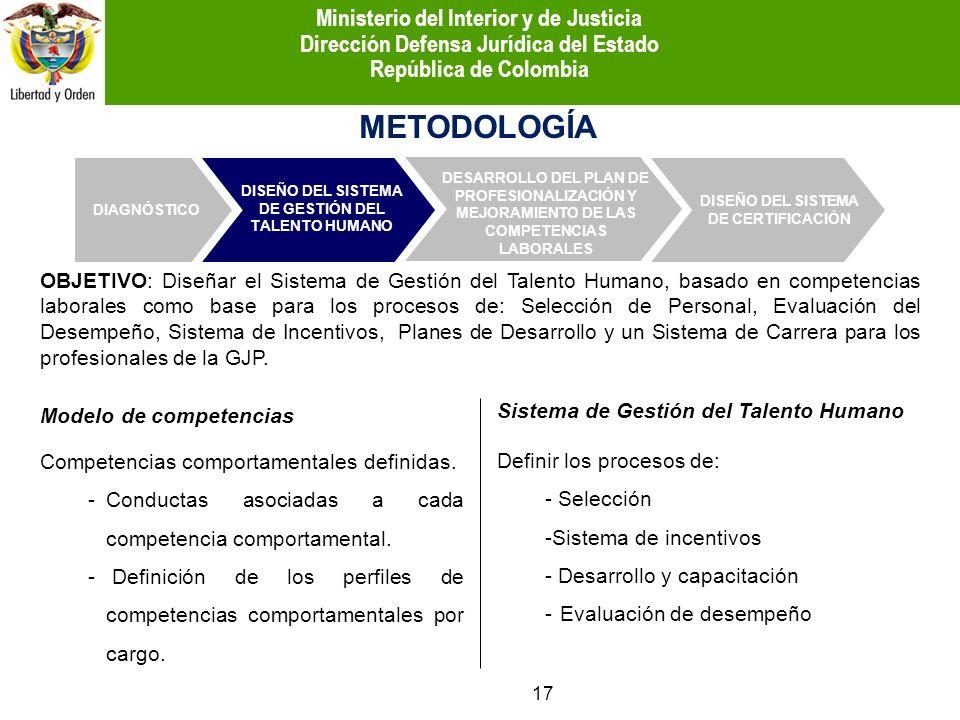 METODOLOGÍA Modelo de competencias Competencias comportamentales definidas. -Conductas asociadas a cada competencia comportamental. - Definición de lo