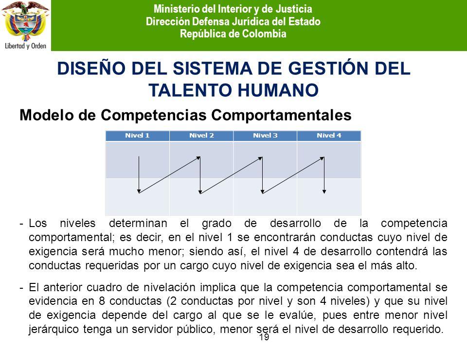 DISEÑO DEL SISTEMA DE GESTIÓN DEL TALENTO HUMANO Modelo de Competencias Comportamentales -Los niveles determinan el grado de desarrollo de la competen