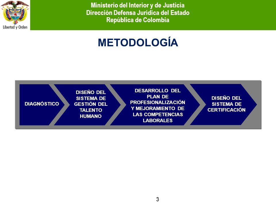 METODOLOGÍA DIAGNÓSTICO DISEÑO DEL SISTEMA DE CERTIFICACIÓN DESARROLLO DEL PLAN DE PROFESIONALIZACIÓN Y MEJORAMIENTO DE LAS COMPETENCIAS LABORALES DIS