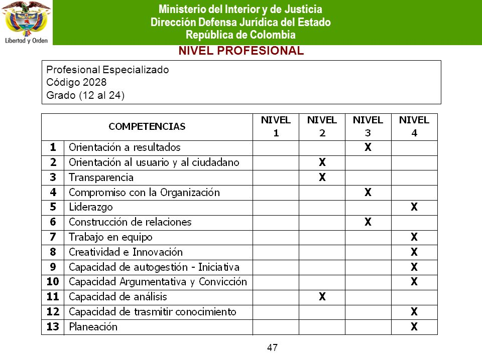 Profesional Especializado Código 2028 Grado (12 al 24) NIVEL PROFESIONAL 47 Ministerio del Interior y de Justicia Dirección Defensa Jurídica del Estad