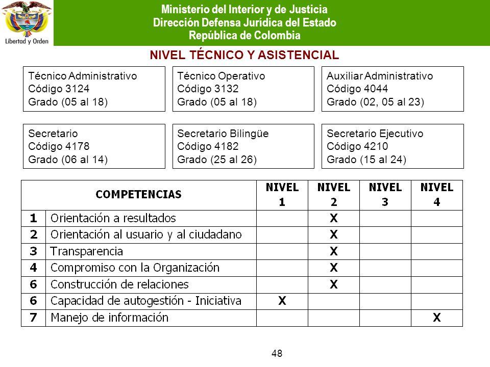 NIVEL TÉCNICO Y ASISTENCIAL Técnico Administrativo Código 3124 Grado (05 al 18) Técnico Operativo Código 3132 Grado (05 al 18) Auxiliar Administrativo