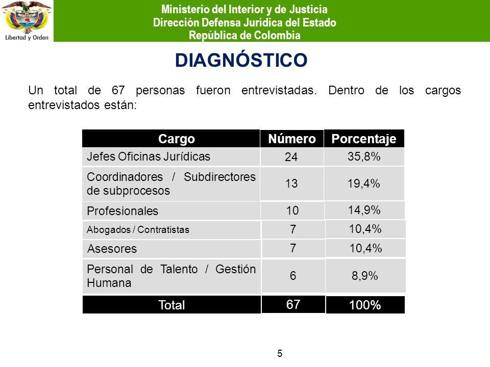 DIAGNÓSTICO Cargo Número Porcentaje Jefes Oficinas Jurídicas Profesionales Coordinadores / Subdirectores de subprocesos Abogados / Contratistas Person