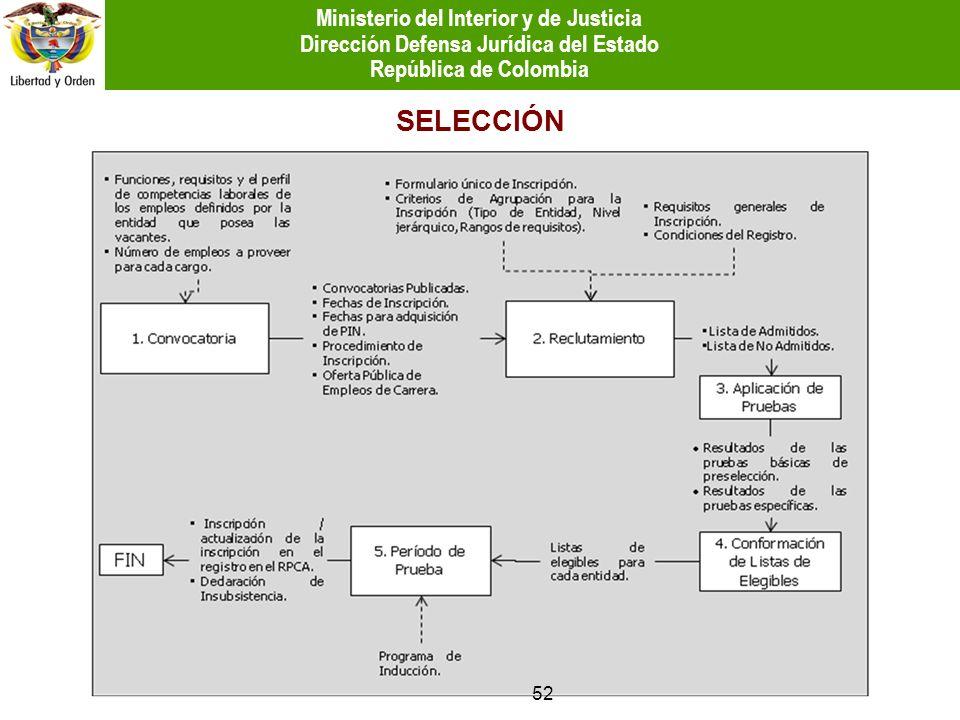 SELECCIÓN 52 Ministerio del Interior y de Justicia Dirección Defensa Jurídica del Estado República de Colombia