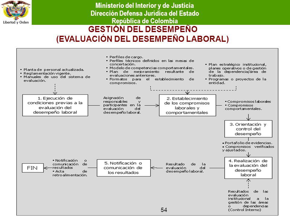 GESTIÓN DEL DESEMPEÑO (EVALUACIÓN DEL DESEMPEÑO LABORAL) 54 Ministerio del Interior y de Justicia Dirección Defensa Jurídica del Estado República de C