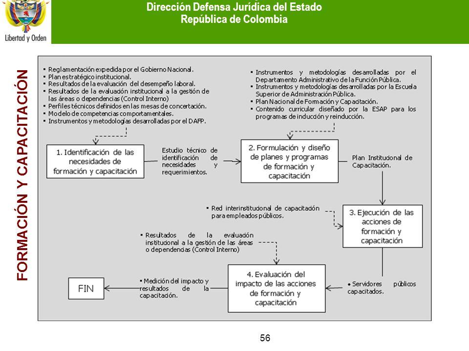 FORMACIÓN Y CAPACITACIÓN 56 Ministerio del Interior y de Justicia Dirección Defensa Jurídica del Estado República de Colombia