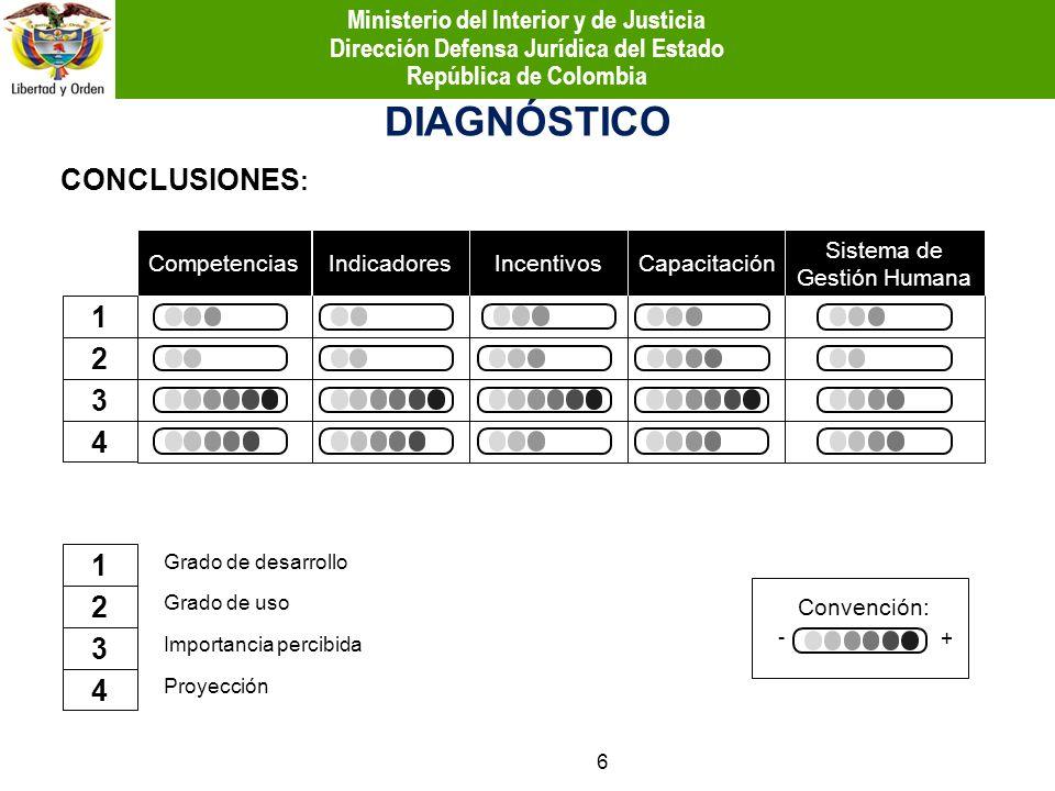 DIAGNÓSTICO CONCLUSIONES : CompetenciasIndicadoresIncentivosCapacitación Sistema de Gestión Humana 1 2 3 4 1 2 3 4 Grado de desarrollo Grado de uso Im