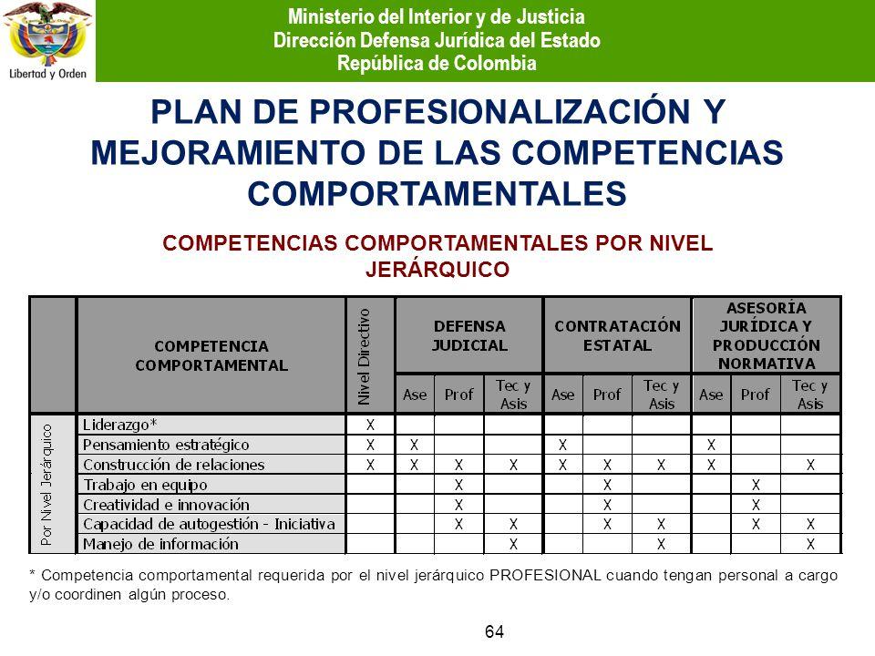 COMPETENCIAS COMPORTAMENTALES POR NIVEL JERÁRQUICO * Competencia comportamental requerida por el nivel jerárquico PROFESIONAL cuando tengan personal a
