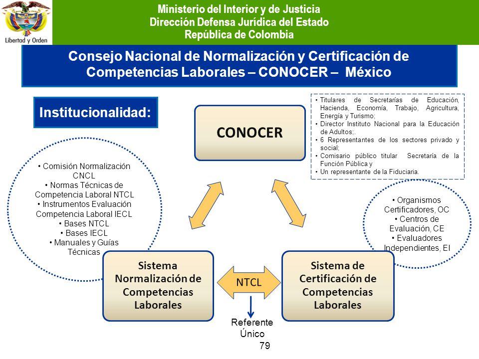 Comisión Normalización CNCL Normas Técnicas de Competencia Laboral NTCL Instrumentos Evaluación Competencia Laboral IECL Bases NTCL Bases IECL Manuale