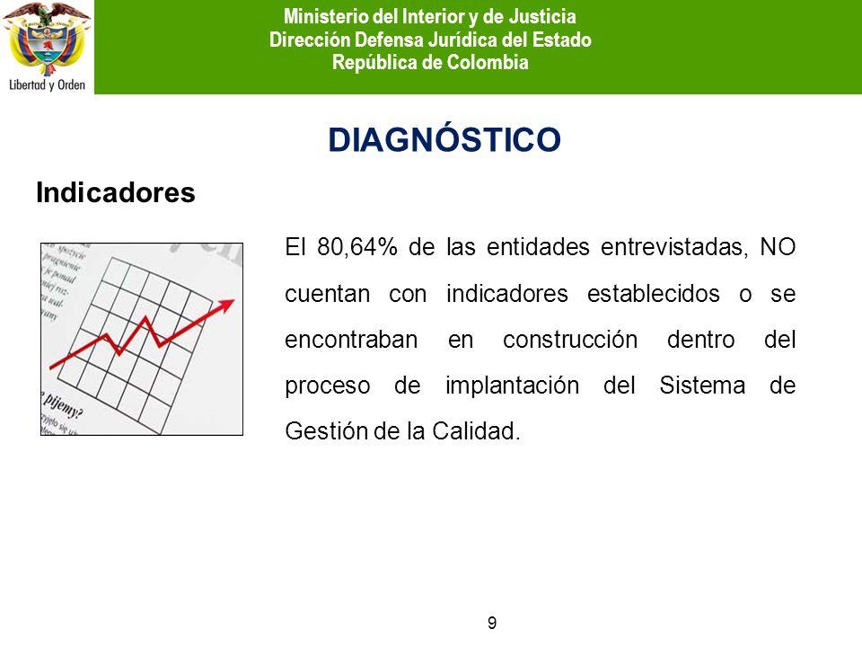 Indicadores DIAGNÓSTICO El 80,64% de las entidades entrevistadas, NO cuentan con indicadores establecidos o se encontraban en construcción dentro del