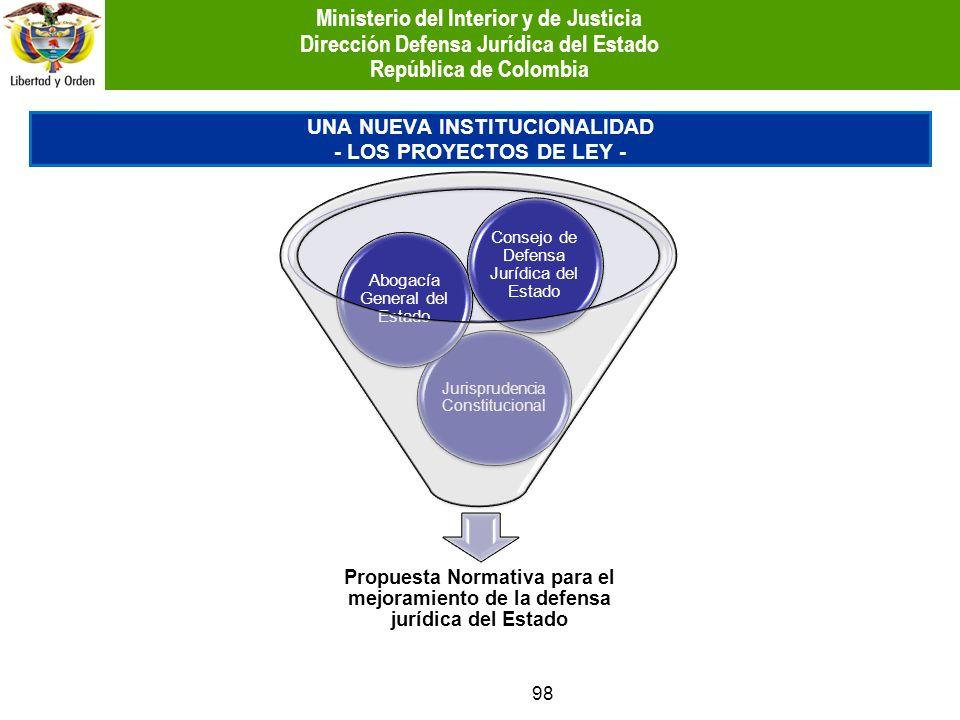 Propuesta Normativa para el mejoramiento de la defensa jurídica del Estado Jurisprudencia Constitucional Abogacía General del Estado Consejo de Defens