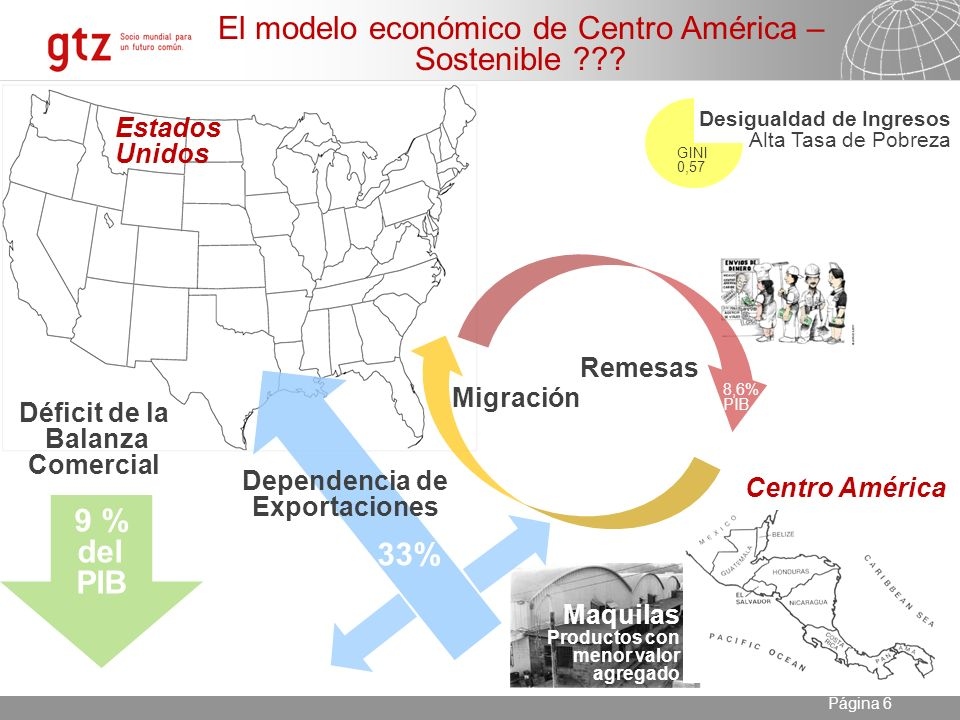 23.04.2014 Seite 6 Página 6 Remesas Migración Maquilas Productos con menor valor agregado El modelo económico de Centro América – Sostenible .