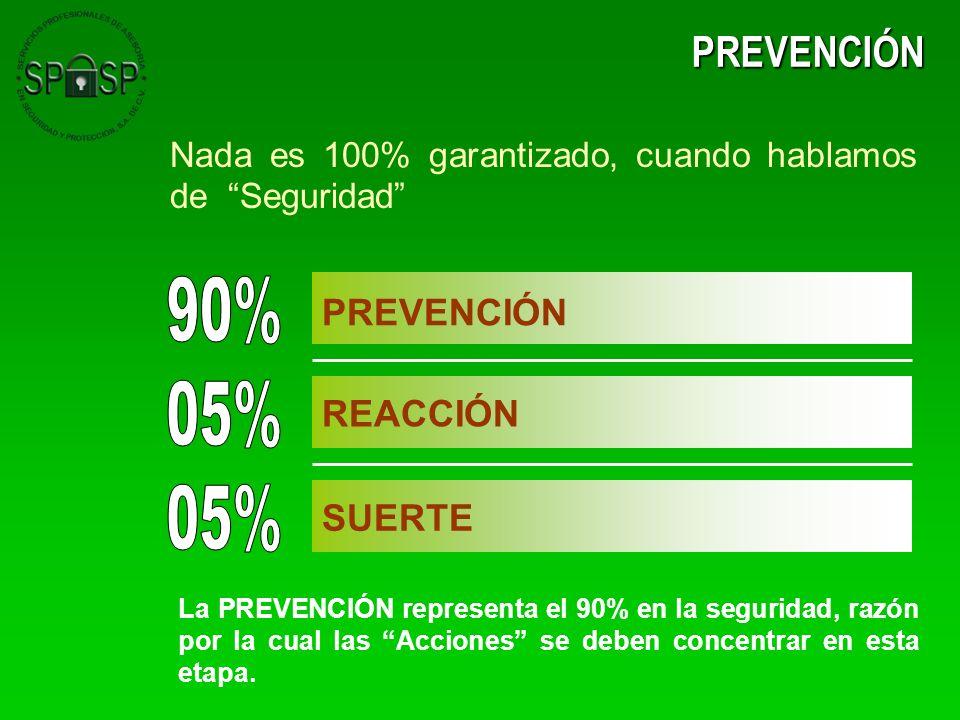 PREVENCIÓN Nada es 100% garantizado, cuando hablamos de Seguridad PREVENCIÓN REACCIÓN SUERTE La PREVENCIÓN representa el 90% en la seguridad, razón po