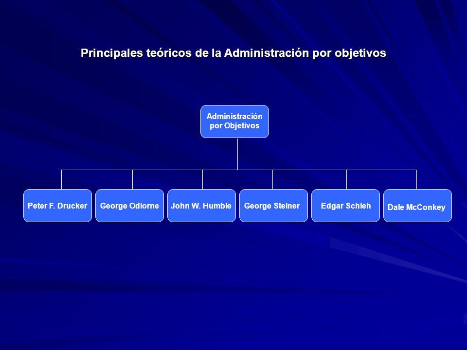 Fijación de objetivos La APO es un modelo de administración a través de la cual los gerentes de una empresa establecen metas para sus áreas de responsabilidad.