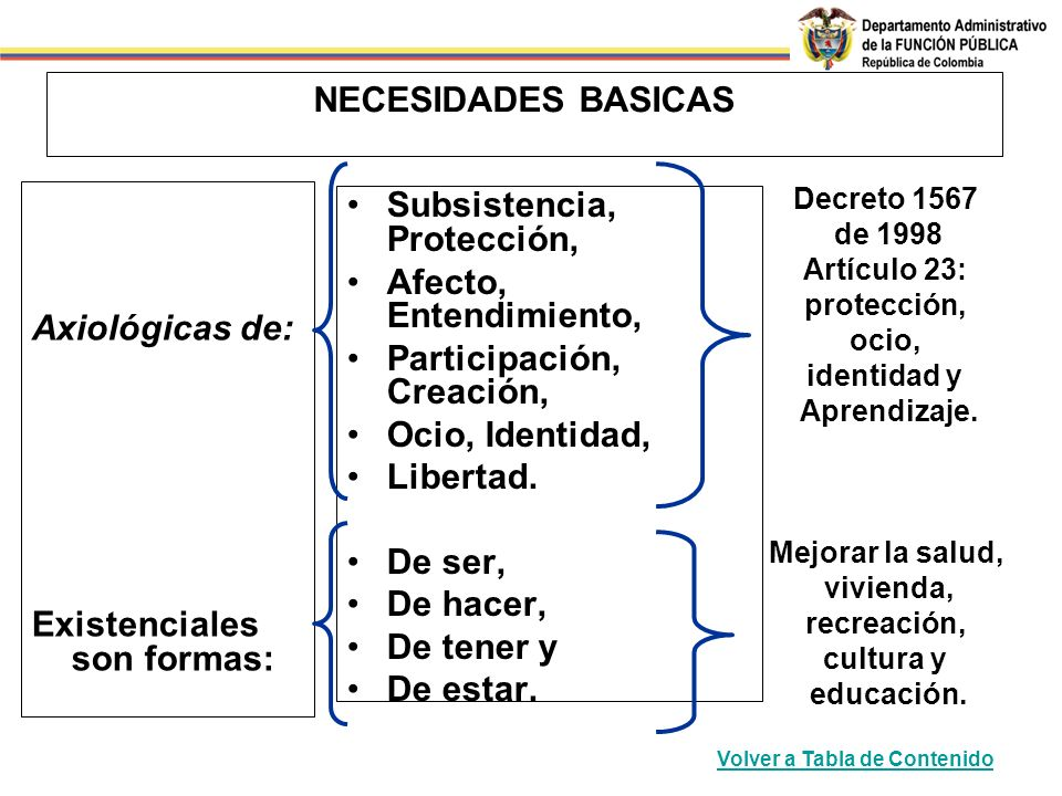 NECESIDADES BASICAS Axiológicas de: Existenciales son formas: Subsistencia, Protección, Afecto, Entendimiento, Participación, Creación, Ocio, Identidad, Libertad.