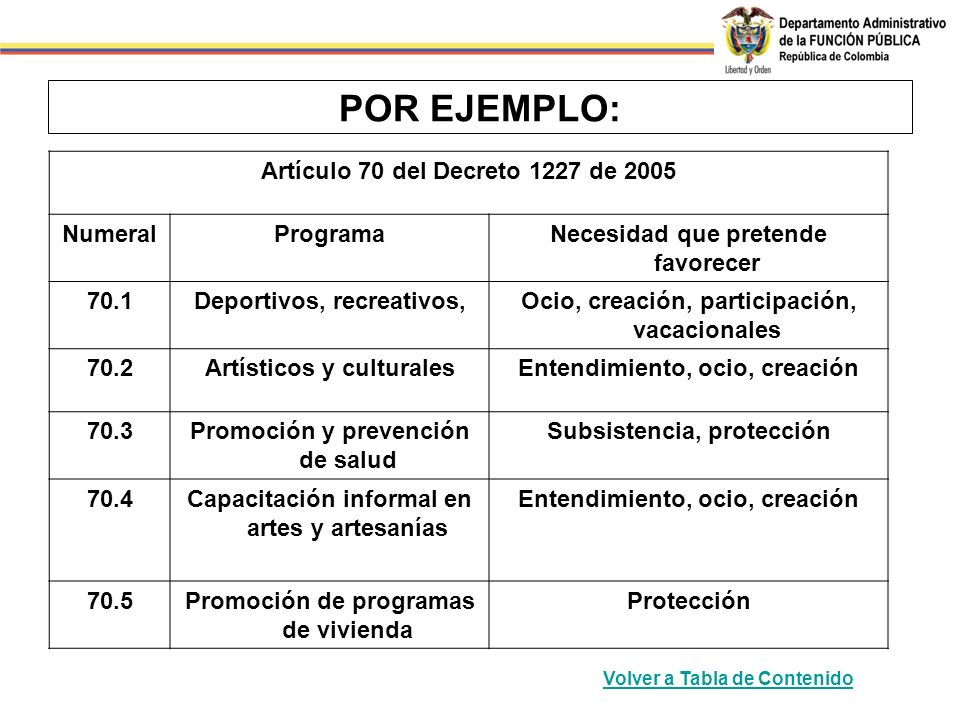 POR EJEMPLO: Artículo 70 del Decreto 1227 de 2005 NumeralProgramaNecesidad que pretende favorecer 70.1Deportivos, recreativos,Ocio, creación, participación, vacacionales 70.2Artísticos y culturalesEntendimiento, ocio, creación 70.3Promoción y prevención de salud Subsistencia, protección 70.4Capacitación informal en artes y artesanías Entendimiento, ocio, creación 70.5Promoción de programas de vivienda Protección Volver a Tabla de Contenido