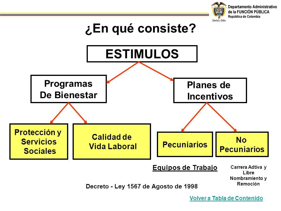 Decreto - Ley 1567 de Agosto de 1998 ESTIMULOS Programas De Bienestar Planes de Incentivos Pecuniarios No Pecuniarios Protección y Servicios Sociales