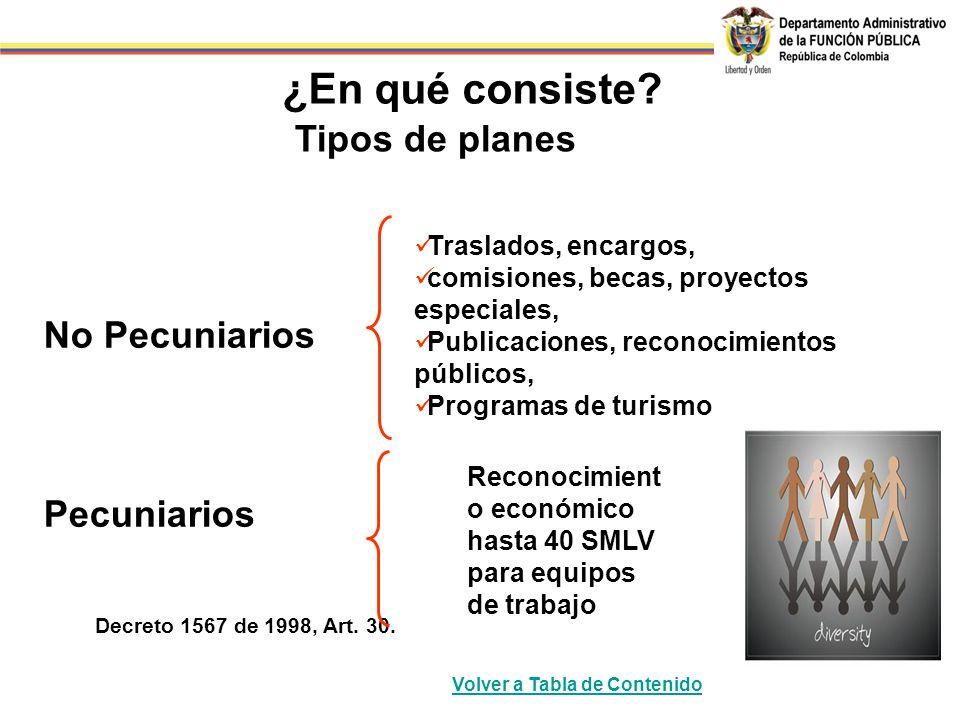 No Pecuniarios Pecuniarios Decreto 1567 de 1998, Art. 30. Tipos de planes Traslados, encargos, comisiones, becas, proyectos especiales, Publicaciones,