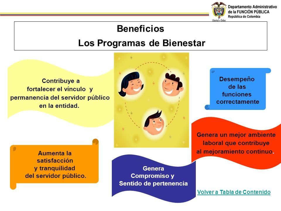 Beneficios Los Programas de Bienestar Genera Compromiso y Sentido de pertenencia Genera un mejor ambiente laboral que contribuye al mejoramiento conti