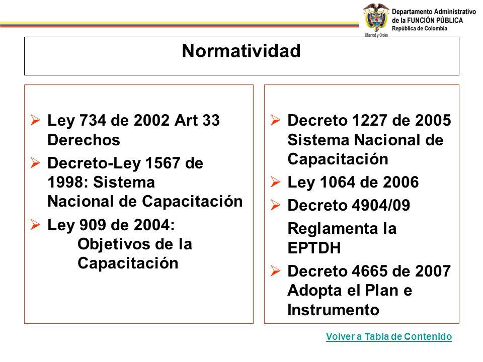 Normatividad Ley 734 de 2002 Art 33 Derechos Decreto-Ley 1567 de 1998: Sistema Nacional de Capacitación Ley 909 de 2004: Objetivos de la Capacitación