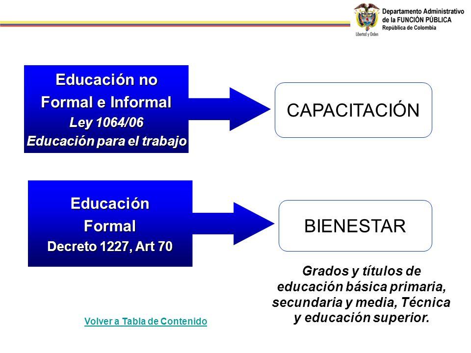 Grados y títulos de educación básica primaria, secundaria y media, Técnica y educación superior. CAPACITACIÓN BIENESTAR Educación no Formal e Informal