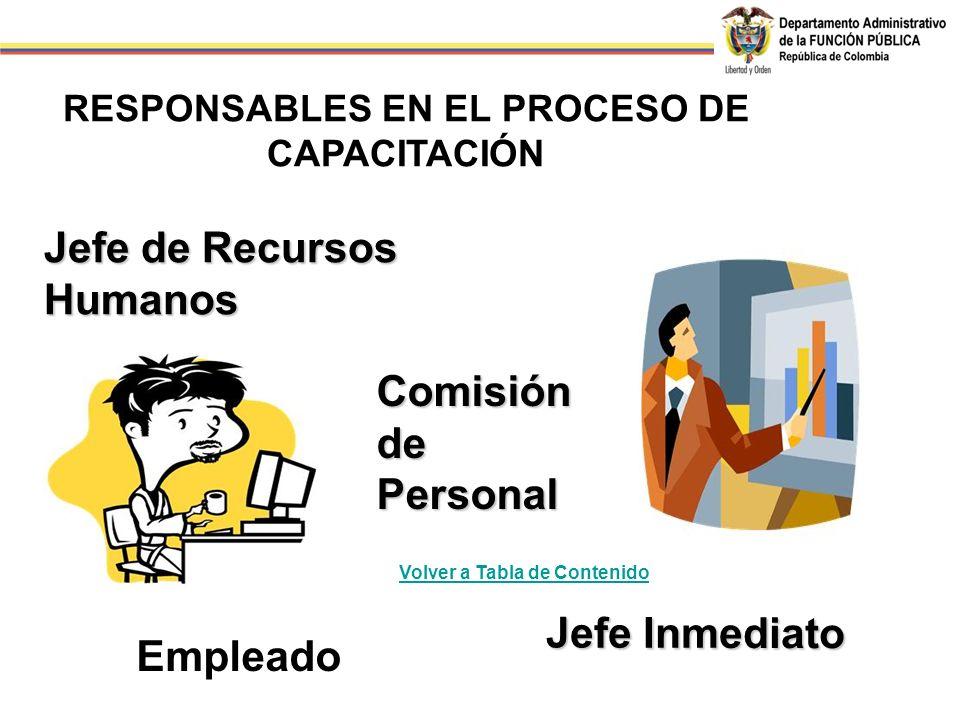 Jefe Inmediato Empleado Comisión de Personal Jefe de Recursos Humanos RESPONSABLES EN EL PROCESO DE CAPACITACIÓN Volver a Tabla de Contenido