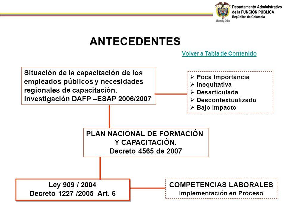 Poca Importancia Inequitativa Desarticulada Descontextualizada Bajo Impacto COMPETENCIAS LABORALES Implementación en Proceso Ley 909 / 2004 Decreto 1227 /2005 Art.