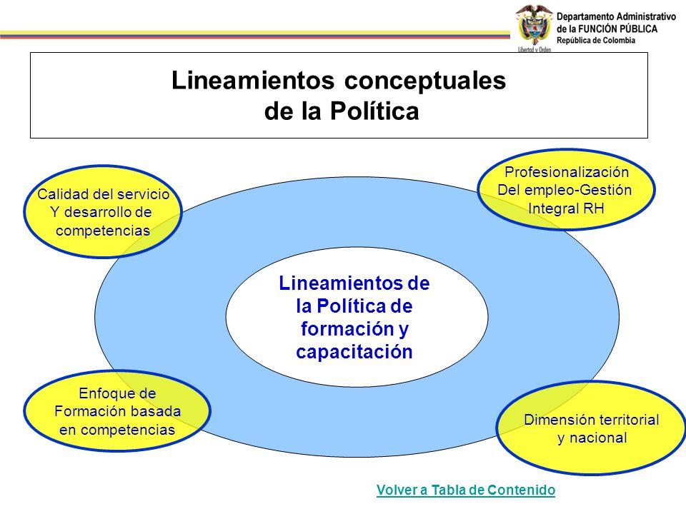 Lineamientos conceptuales de la Política Dimensión territorial y nacional Profesionalización Del empleo-Gestión Integral RH Enfoque de Formación basad
