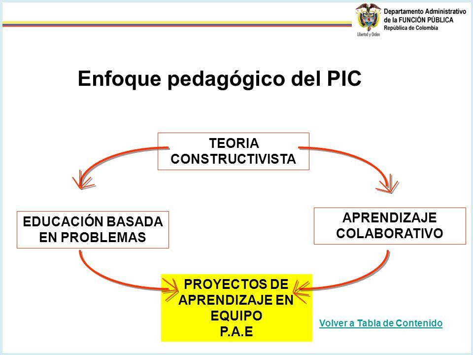 PROYECTOS DE APRENDIZAJE EN EQUIPO P.A.E TEORIA CONSTRUCTIVISTA EDUCACIÓN BASADA EN PROBLEMAS APRENDIZAJE COLABORATIVO Enfoque pedagógico del PIC Volver a Tabla de Contenido