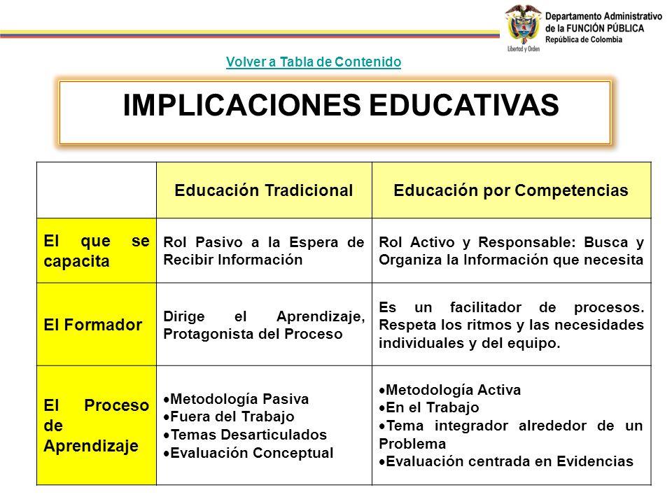 Educación TradicionalEducación por Competencias El que se capacita Rol Pasivo a la Espera de Recibir Información Rol Activo y Responsable: Busca y Org
