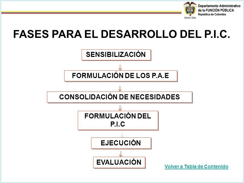 SENSIBILIZACIÓN FORMULACIÓN DE LOS P.A.E CONSOLIDACIÓN DE NECESIDADES FORMULACIÓN DEL P.I.C EJECUCIÓN EVALUACIÓN FASES PARA EL DESARROLLO DEL P.I.C.