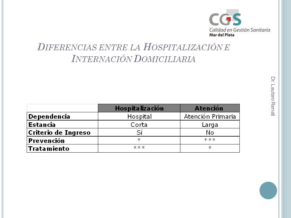 D IFERENCIAS ENTRE LA H OSPITALIZACIÓN E I NTERNACIÓN D OMICILIARIA Dr. Lautaro Renati