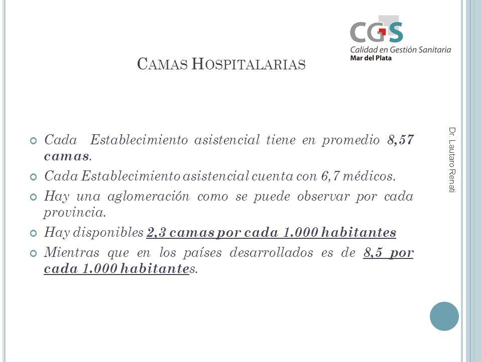 C AMAS H OSPITALARIAS Cada Establecimiento asistencial tiene en promedio 8,57 camas.