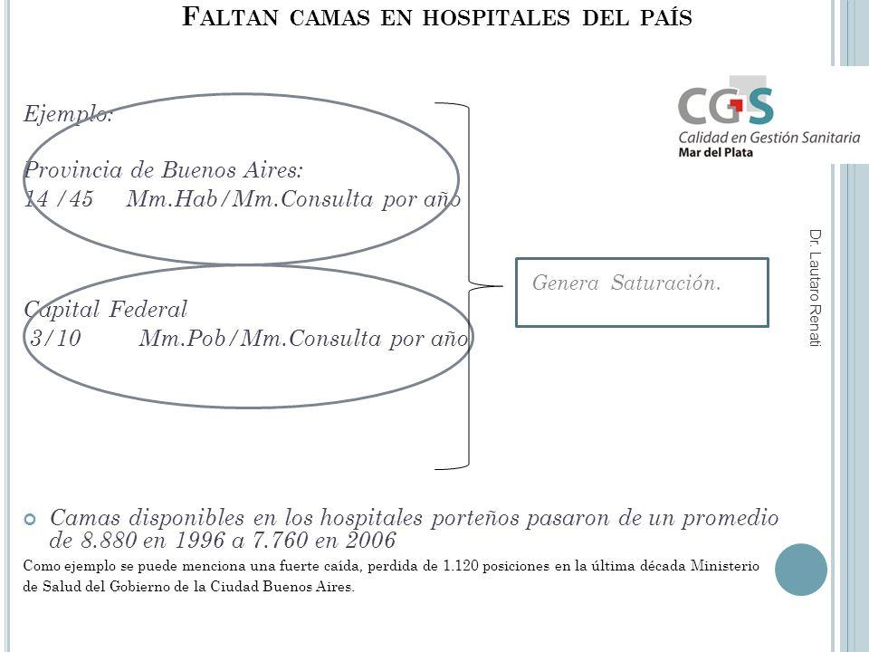 F ALTAN CAMAS EN HOSPITALES DEL PAÍS Genera Saturación.