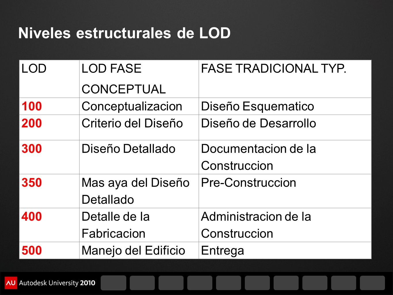 Niveles estructurales de LOD LOD LOD FASE CONCEPTUAL FASE TRADICIONAL TYP. 100ConceptualizacionDiseño Esquematico 200Criterio del DiseñoDiseño de Desa