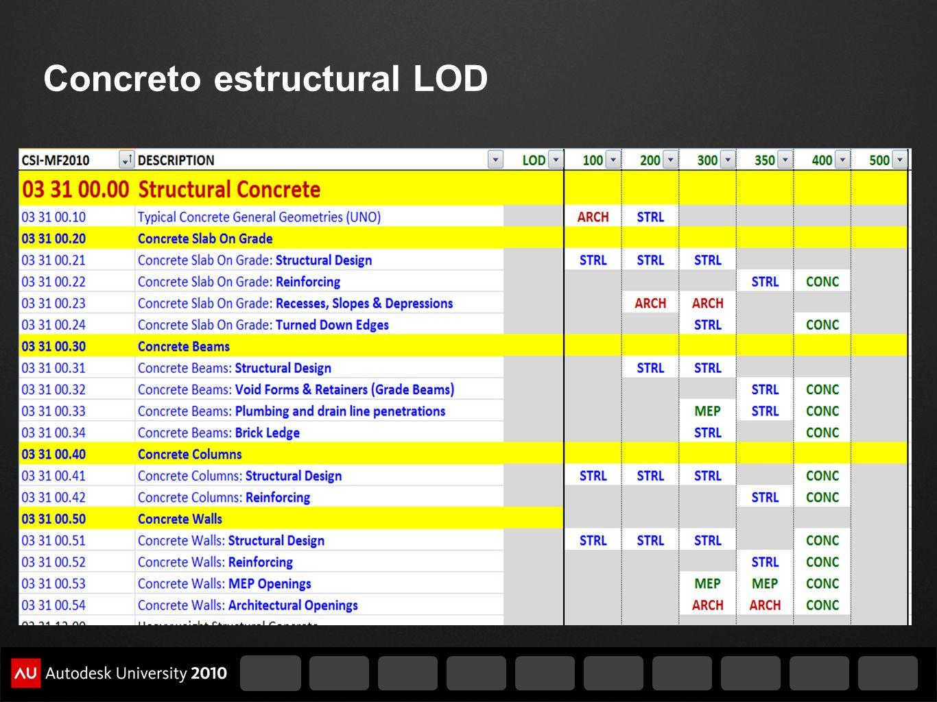 Concreto estructural LOD