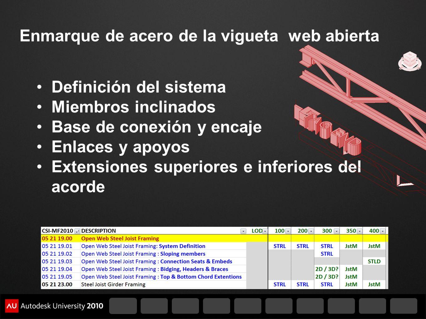 Enmarque de acero de la vigueta web abierta Definición del sistema Miembros inclinados Base de conexión y encaje Enlaces y apoyos Extensiones superior