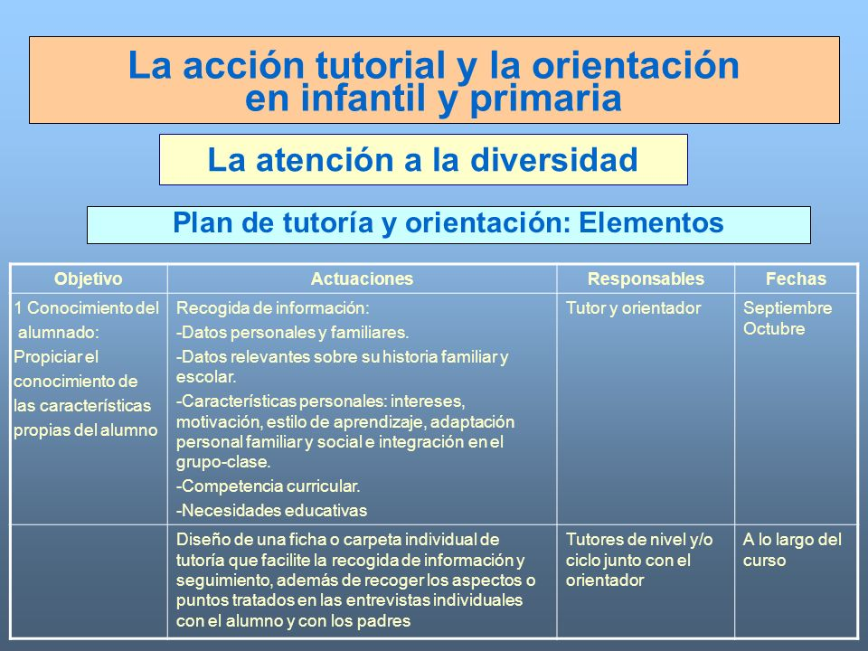 La atención a la diversidad Plan de tutoría y orientación: Elementos La acción tutorial y la orientación en infantil y primaria ObjetivoActuacionesRes