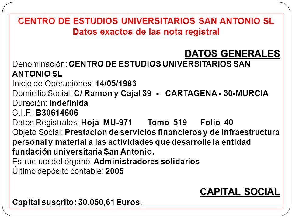 CENTRO DE ESTUDIOS UNIVERSITARIOS SAN ANTONIO SL Datos exactos de las nota registral DATOS GENERALES Denominación: CENTRO DE ESTUDIOS UNIVERSITARIOS SAN ANTONIO SL Inicio de Operaciones: 14/05/1983 Domicilio Social: C/ Ramon y Cajal 39 - CARTAGENA - 30-MURCIA Duración: Indefinida C.I.F.: B30614606 Datos Registrales: Hoja MU-971 Tomo 519 Folio 40 Objeto Social: Prestacion de servicios financieros y de infraestructura personal y material a las actividades que desarrolle la entidad fundación universitaria San Antonio.
