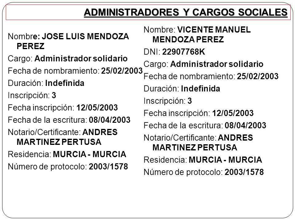 ADMINISTRADORES Y CARGOS SOCIALES Nombre: JOSE LUIS MENDOZA PEREZ Cargo: Administrador solidario Fecha de nombramiento: 25/02/2003 Duración: Indefinida Inscripción: 3 Fecha inscripción: 12/05/2003 Fecha de la escritura: 08/04/2003 Notario/Certificante: ANDRES MARTINEZ PERTUSA Residencia: MURCIA - MURCIA Número de protocolo: 2003/1578 Nombre: VICENTE MANUEL MENDOZA PEREZ DNI: 22907768K Cargo: Administrador solidario Fecha de nombramiento: 25/02/2003 Duración: Indefinida Inscripción: 3 Fecha inscripción: 12/05/2003 Fecha de la escritura: 08/04/2003 Notario/Certificante: ANDRES MARTINEZ PERTUSA Residencia: MURCIA - MURCIA Número de protocolo: 2003/1578