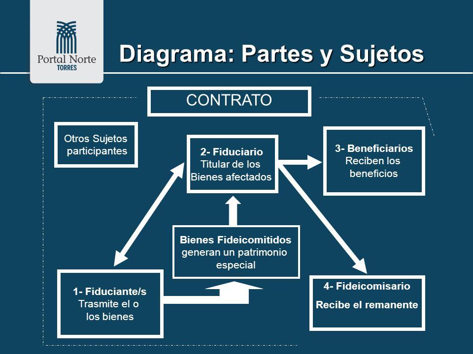 Diagrama: Partes y Sujetos 1- Fiduciante/s Trasmite el o los bienes Bienes Fideicomitidos generan un patrimonio especial 2- Fiduciario Titular de los